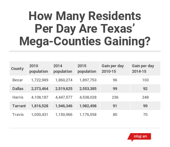 Texas Mega Counties