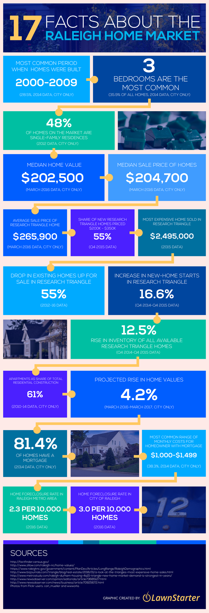 Raleigh Home Market Facts Infographic