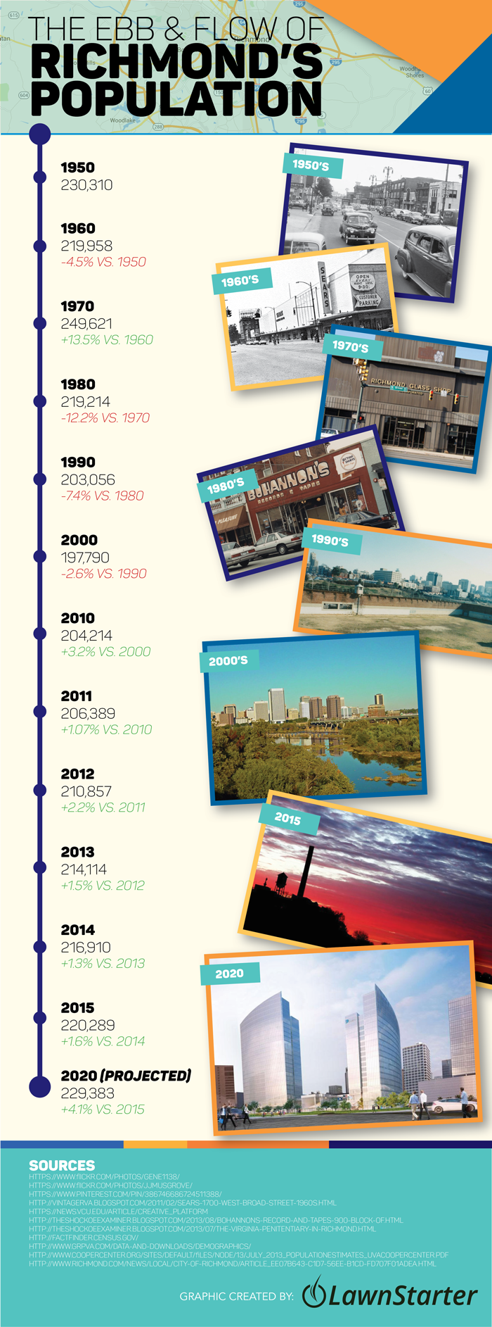 Richmond, VA Population Growth Infographic